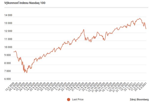 Akcie technologických gigantov klesajú, je čas na nákup. Týždeň vo svete