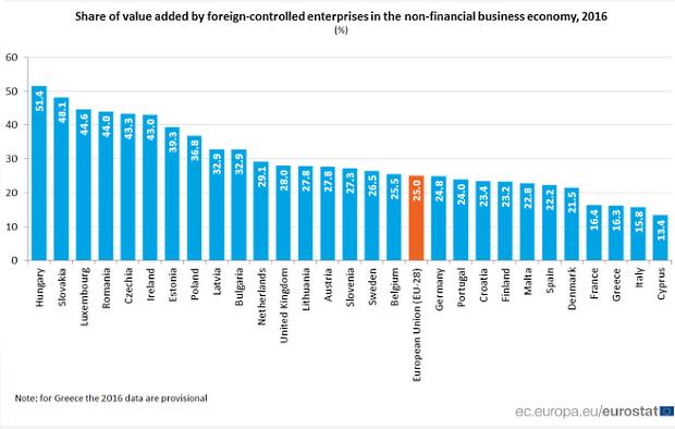 Jediný graf: Na Slovensku zahraničné firmy vytvárali 48,1 % HDP