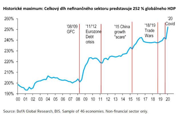 Globálny dlh rastie takou rýchlosťou, že nové maximá už prestávajú šokovať