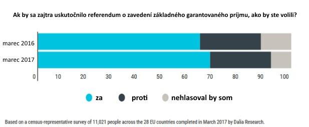 Vy by ste boli za? Podpora základného garantovaného príjmu v Európe rastie
