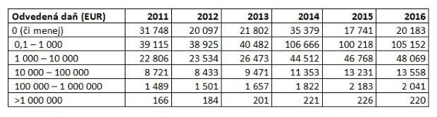 Bisnode: Viac ako 20-tisíc firiem na Slovensku tento rok neodviedlo štátu žiadnu daň
