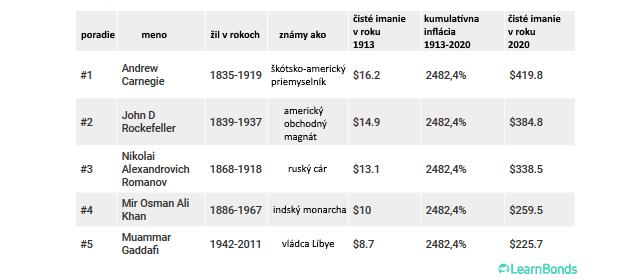 Kam sa hrabú súčasní miliardári: Majetok 5 najbohatších ľudí minulého storočia