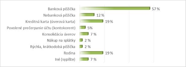 Polovica Slovákov počas pandémie nesiahla na svoje úspory, väčšina nechce ani naďalej