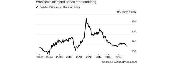 Cenové tlaky: Diamanty zlacňujú napriek dopytu