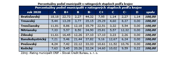 Najhoršie hospodária v Košickom kraji