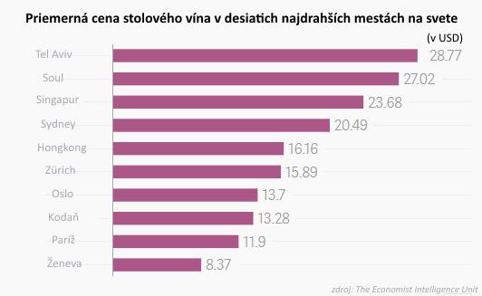 Víno a cigarety: Koľko za ne zaplatíte v najdrahších mestách sveta