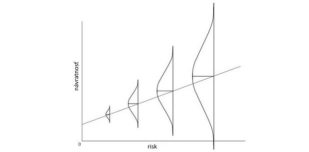 S rizikom rastú výnosy. Skutočne?
