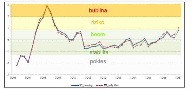 Hrozí Slovensku realitná bublina?