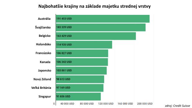 Jediný graf: Najbohatšie krajiny z pohľadu strednej triedy
