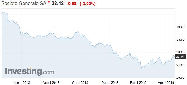 Slabý kvartál: Príjmy európskych bánk vyvolávajú u investorov obavy