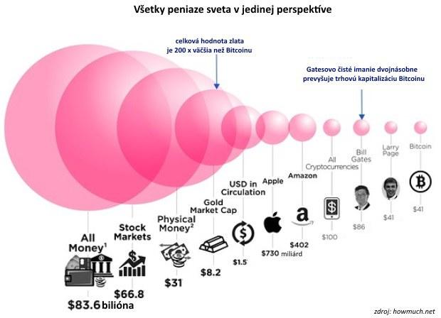 Skutočná veľkosť Bitcoinu: Stačí jediný porovnávací graf
