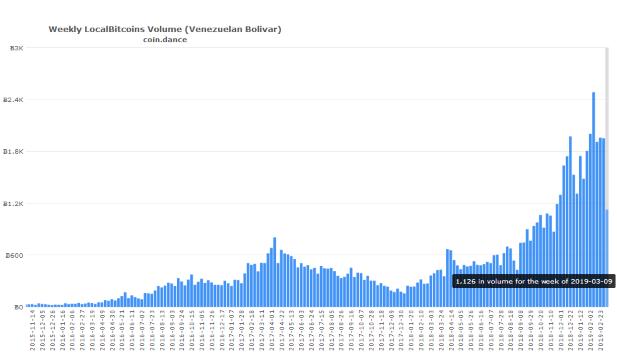 Venezuelčania majú bitcoin radi