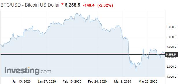 Štvrťrok vznamení prepadov: Bitcoin poráža Dow Jones aj S&P 500
