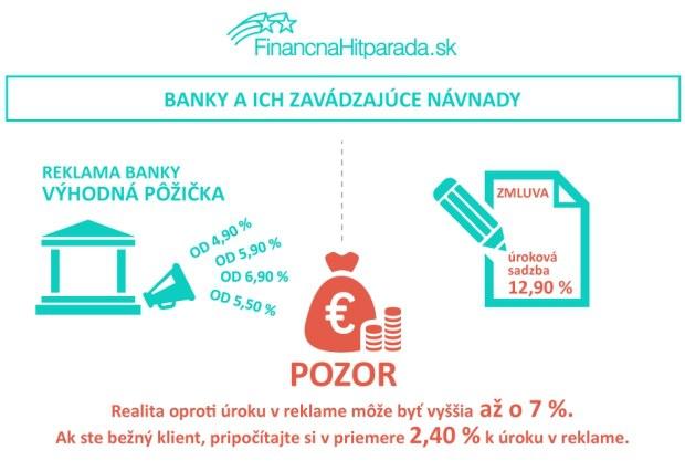 Zavádzajúce návnady bánk: Lákavú reklamu vystrieda krutá realita, nenechajte sa oklamať!