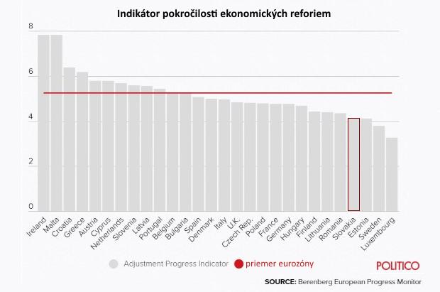 Indikátor ekonomického zdravia európskych krajín