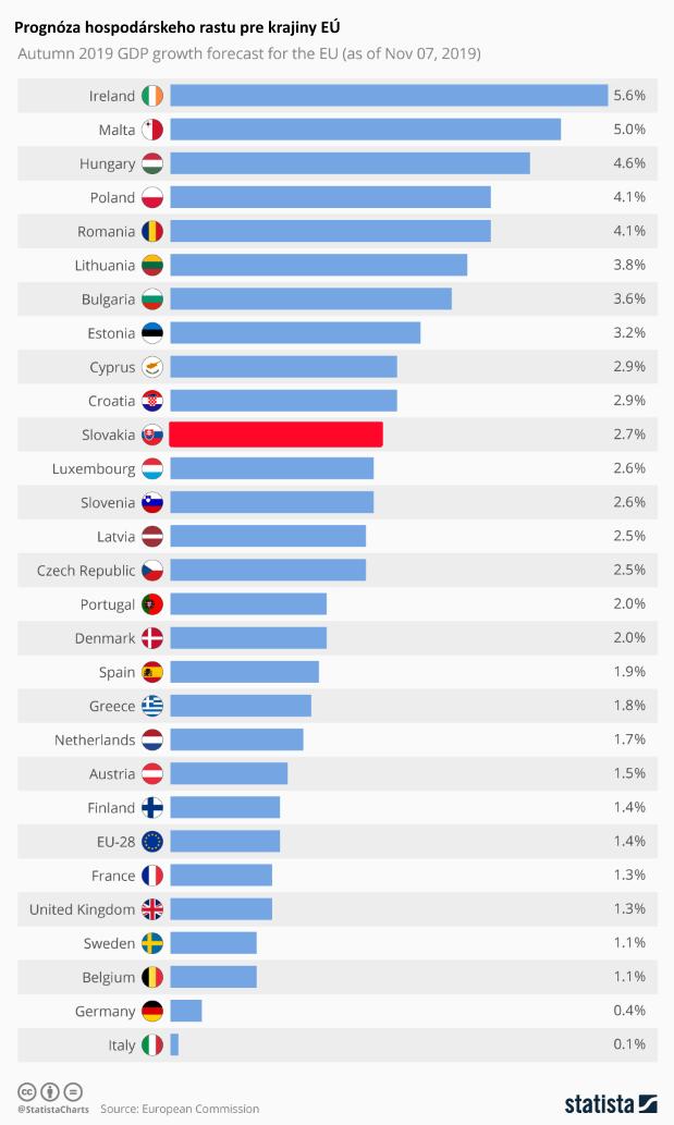 Jediný graf: Európska komisia zverejnila prognózy rastu HDP
