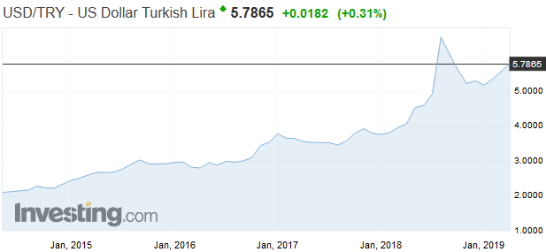 MMF: Turecká centrálna banka musí byť úplne nezávislá