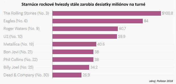 Láska k peniazom: Dôvod, prečo starnúce hviezdy nedokážu prestať