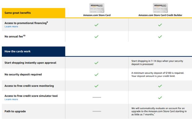 Nakupovanie na úver: Amazon oslovuje tých, ktorým to s peniazmi nevychádza