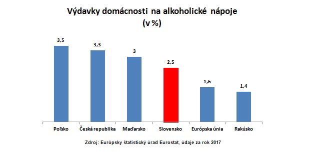 Slováci sú v európskej top 10 vo výdavkoch na alkohol