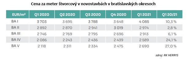 Medziročné porovnanie: Ceny nových istarých bytov stále rastú, trh nájmov prekonal očakávania