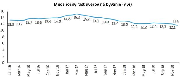 Slováci majú o polovicu lacnejšie hypotéky ako Česi