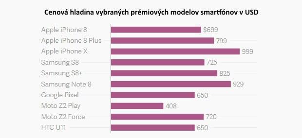 Konkurenčná vojna a ceny akcií: Dali by ste tisícku za smartfón?