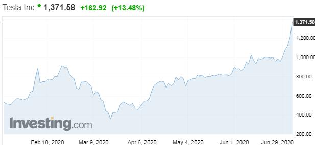 Tesla rastie neuveriteľným tempom, už prekonala Intel, Verizon, AT&T, Walt Disney aj Bank of America