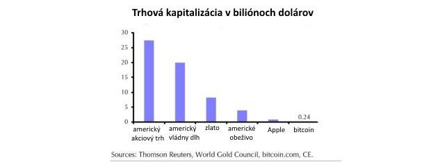 Tri obete: Kto najviac zaplače, keď sa bitcoin zrúti