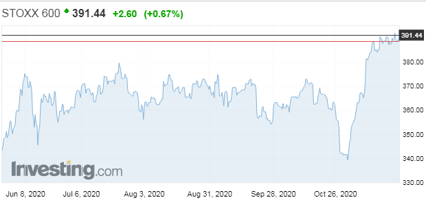 Optimizmus na európskych trhoch: Biden avakcína
