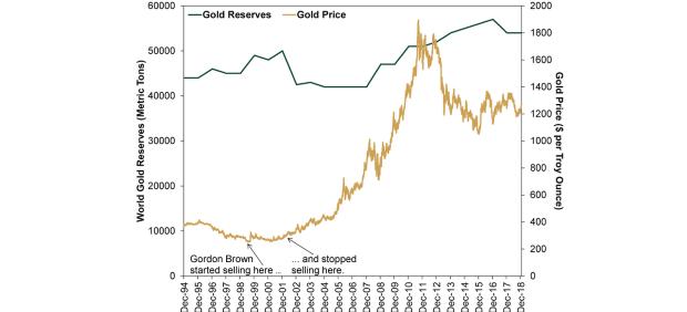 Kritici zlata: Príliš ho ovplyvňuje nálada na trhu