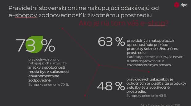 E-shopper barometer 2019: Polovica Slovákov si pri on-line nákupoch za zelenšie služby priplatí