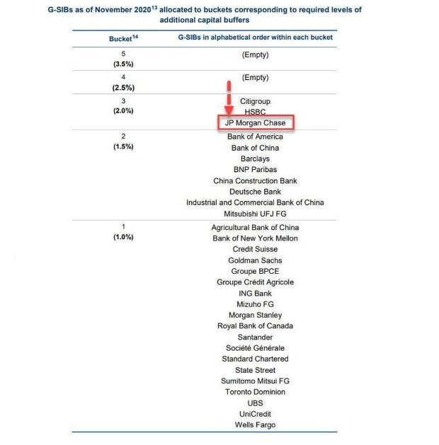 Too big to fail: JP Morgan už nie je systémovo najdôležitejšou bankou