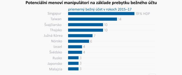 Kto sú najväčší menoví manipulátori na svete