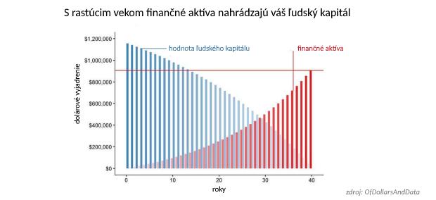 Najväčšie klamstvo o financiách: Sporením zbohatnete!