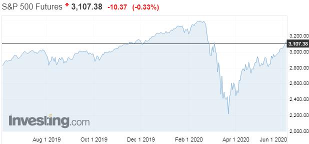 Zlá investičná stratégia: Neskúšajte rýchlo vyrovnávať čiastkové straty