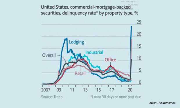 Objem nesplácaných hypoték v USA rastie. Týždeň vo svete