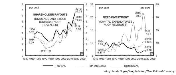 Akcionársky kapitalizmus a obnova vtvare písmena K