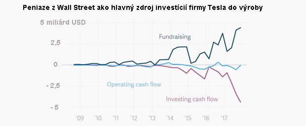 Vizionár potrebuje čoraz viac hotovosti: Sľuby, ktorým investori zatiaľ veria