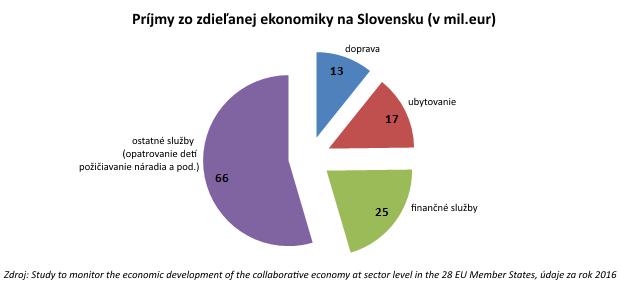 Slováci objavili zdieľanú ekonomiku, najviac im učarovala možnosť výhodnejšieho ubytovania