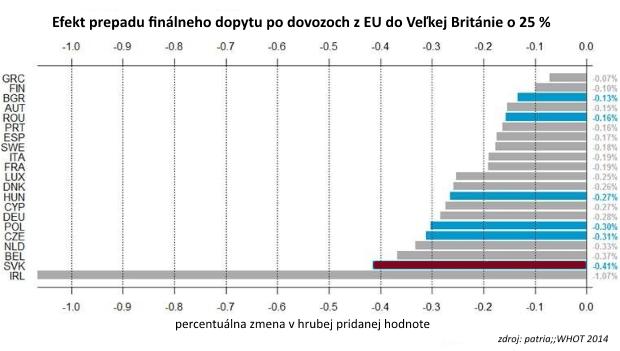 ČSOB: V prípade tvrdého Brexitu, by v strednej Európe bolo najviac zraniteľné Slovensko