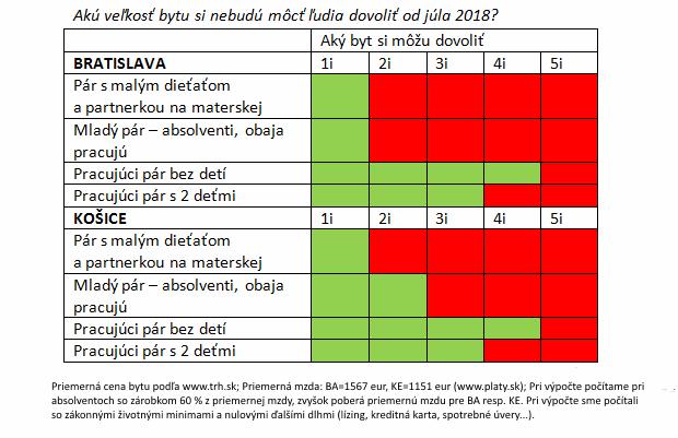 Obmedzenie hypoték od júla: Najtvrdšie ho pocítia mladí v Bratislave a Košiciach
