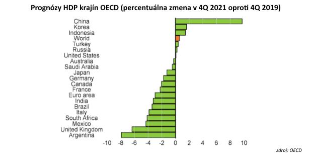 Svetová ekonomika v roku 2021: Kto budú víťazi akto porazení