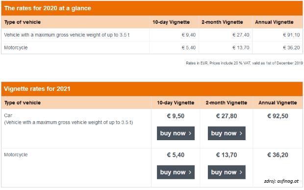 Inflácia: Rakúsko dvihne cenu diaľničných známok
