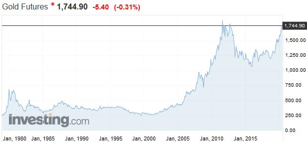 O budúcej cene zlata rozhodne inflácia