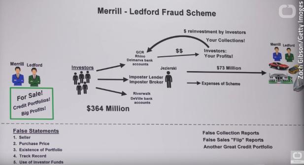 Traja v tom: Ponziho schémou získali 364 miliónov dolárov, aj od bankárov!