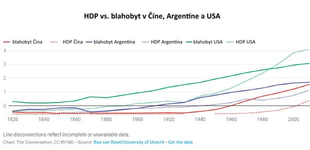 Zotavenie z pandémie a blahobyt ľudí: Dosť bolo HDP, ako jediného komplexného čísla