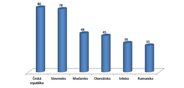 Internetové bankovníctvo na Slovensku: Medziročný nárast o 10 %