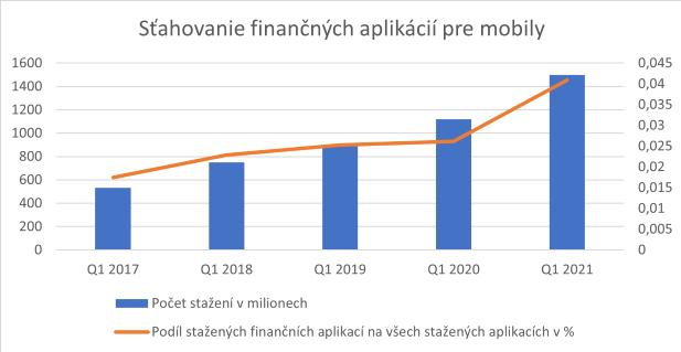 Záujem ľudí o finančné mobilné aplikácie sa výrazne zvýšil