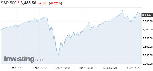 Na americkom akciovom trhu sa nafukuje masívna bublina, využite to!